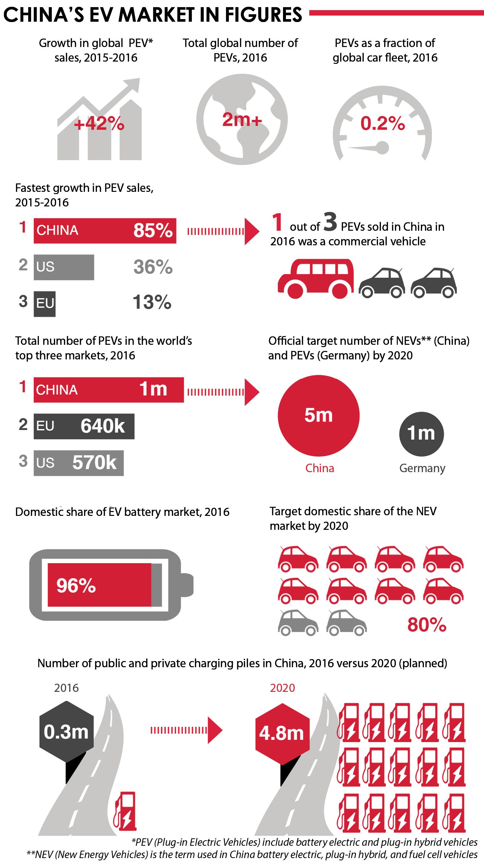 ev-market-infographic
