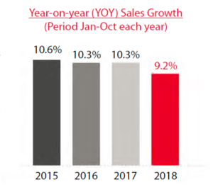 China retail sales 2018