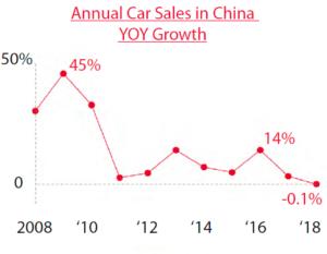 China car sales 2018, China automotive sales 2018