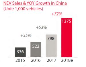 China electric vehicle sales, China plugin car sales, China NEV sales