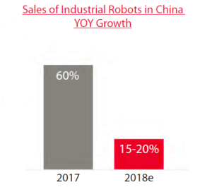 China industrial robot sales