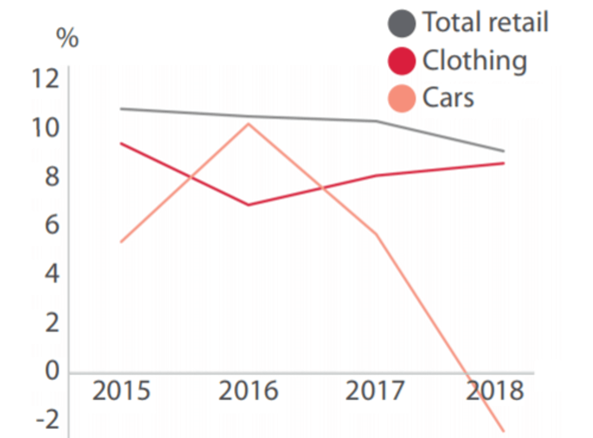 China retail sales growth 2019