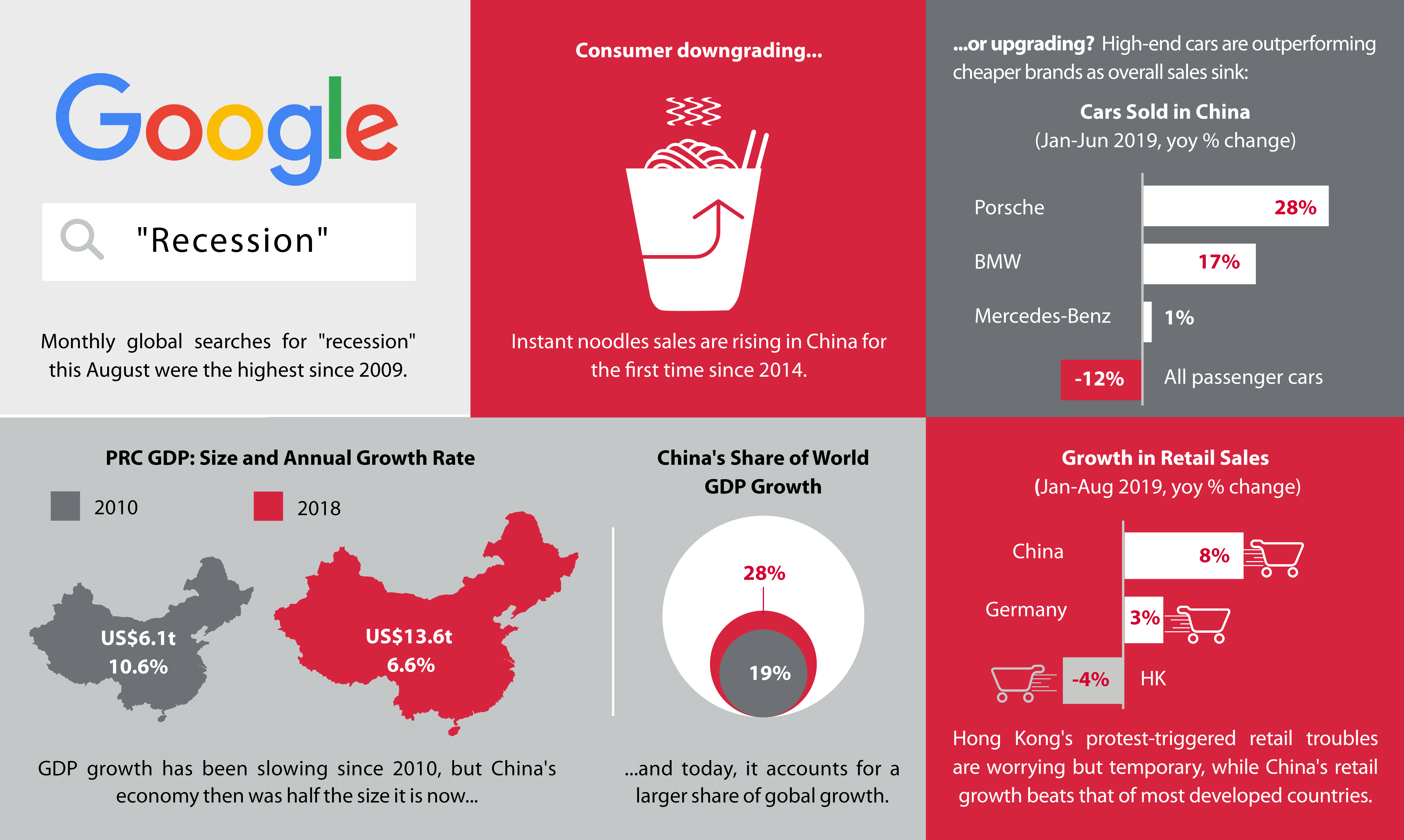 China downturn, global downturn, China recession, Global recession